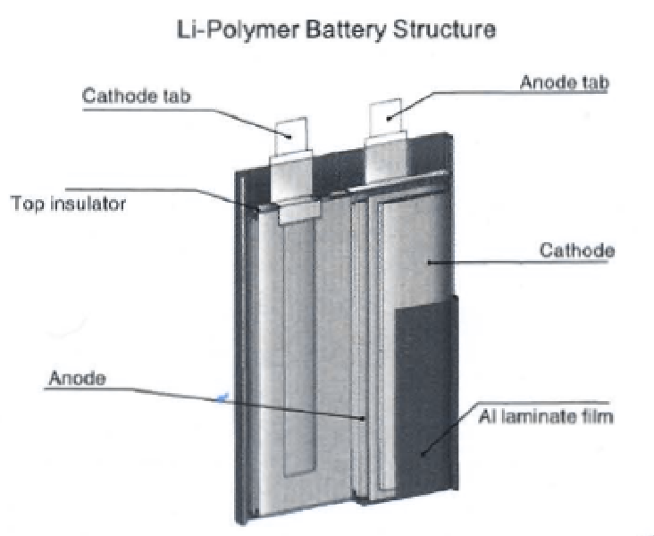 Li-ion batteries and their circuit protection solutions